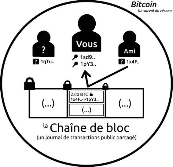 comment marche bitcoin