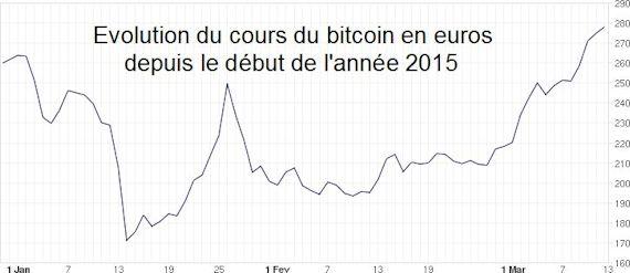 Cum să investești în bitcoin și să câștigi profit