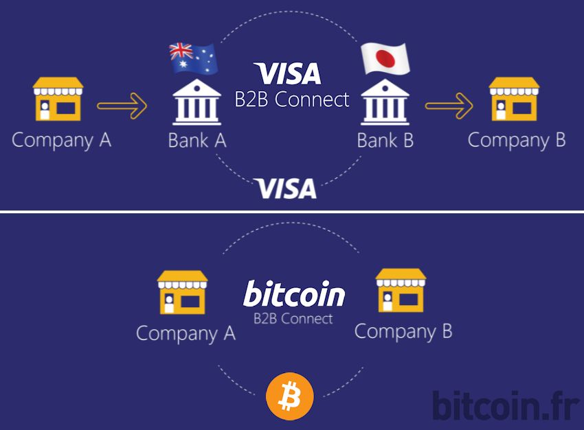 bitcoin-vs-visa-b2b-connect