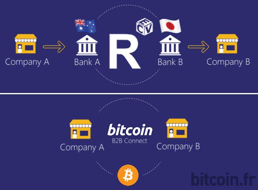 bitcoin-vs-r3cev
