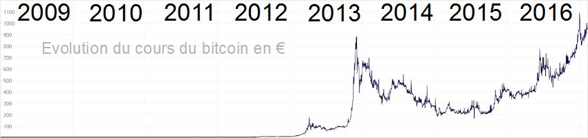 cours bitcoin euro)