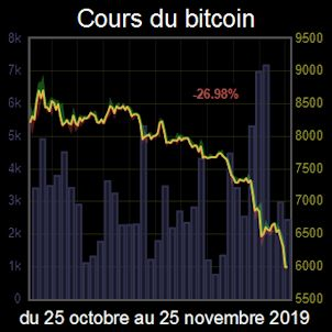 Cours bitcoin euro investing